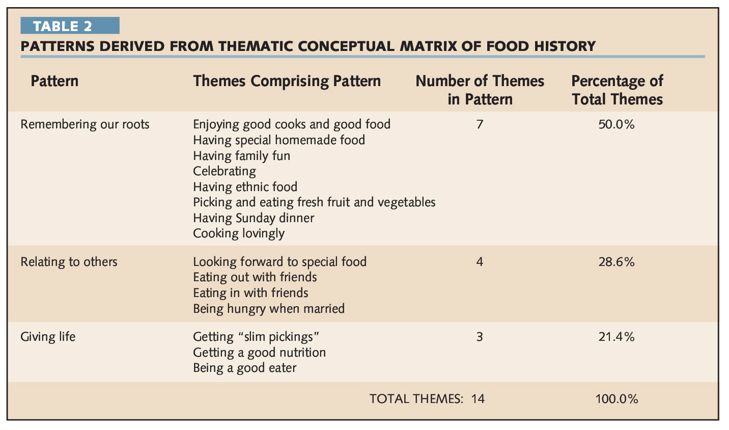TABLE 2PATTERNS DERIVED FROM THEAAATIC CONCEPTUAL AAATRIX OF FOOD HISTORY