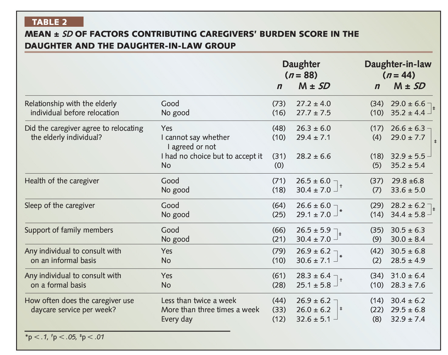 TABLE 2MEAN ± 5DOF FACTORS CONTRIBUTING CAREGIVERS' BURDEN SCORE IN THE DAUGHTER AND THE DAUGHTER-IN-LAW GROUP