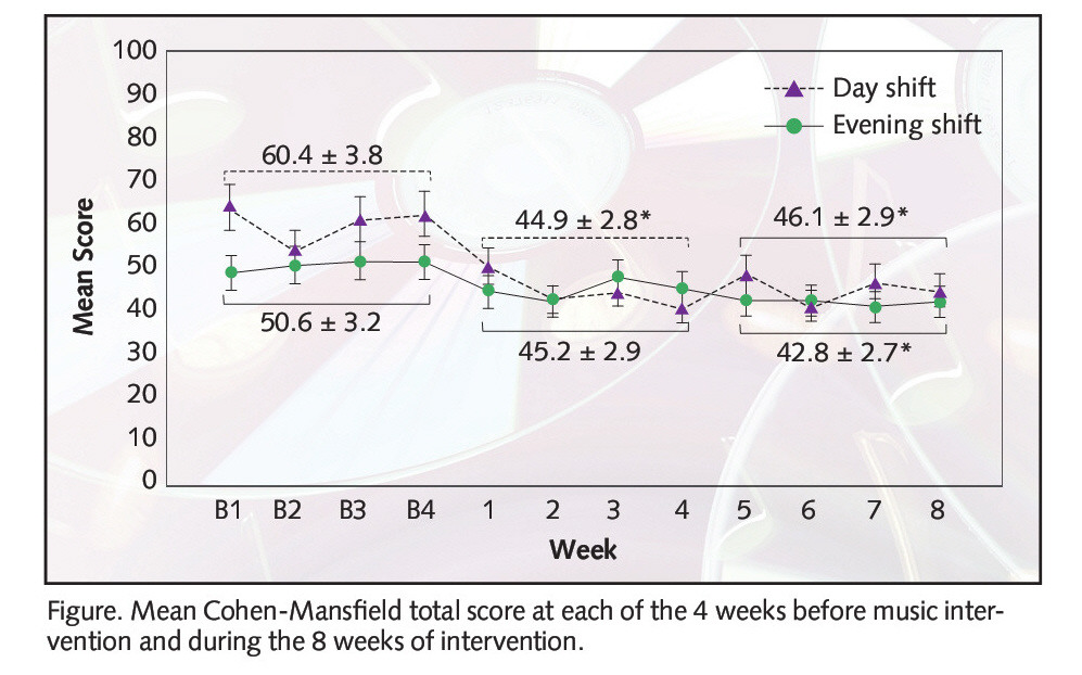 Figure. Mean Cohen-Mansfield total score at each of the 4 weeks before music intervention and during the 8 weeks of intervention.