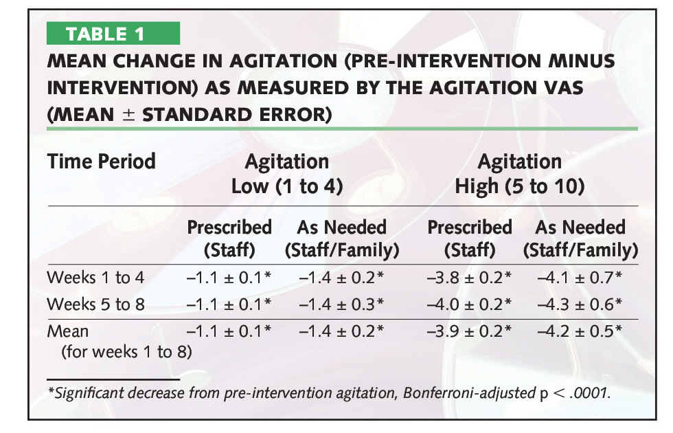 TABLE 1MEAN CHANGE IN AGITATION (PRE-INTERVENTION MINUS INTERVENTION) AS MEASURED BY THE AGITATION VAS (MEAN ± STANDARD ERROR)