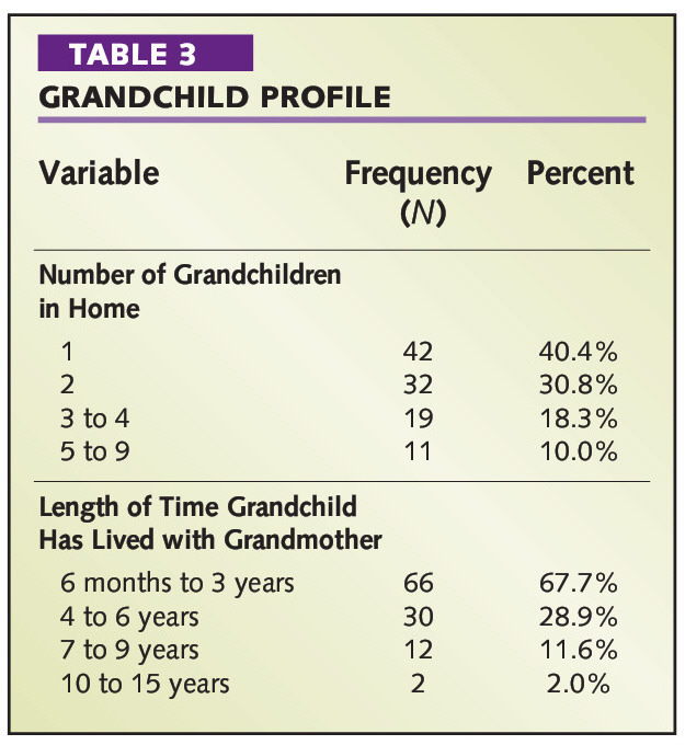 TABLE 3GRANDCHILD PROFILE