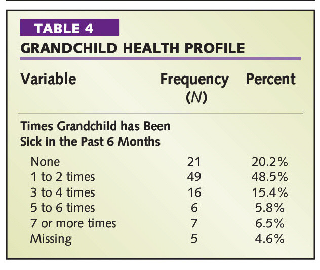 TABLE 4GRANDCHILD HEALTH PROFILE