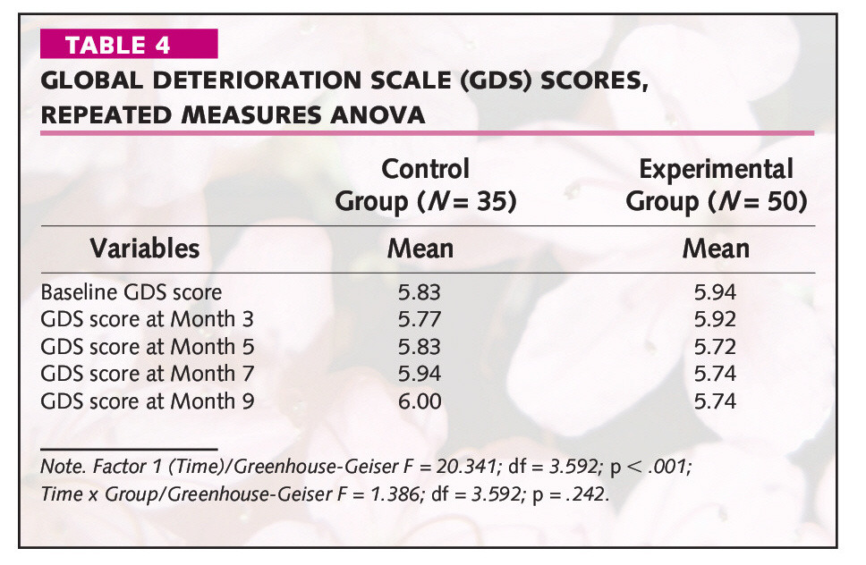 TABLE 4GLOBAL DETERIORATION SCALE (CDS) SCORES, REPEATED MEASURES ANOVA