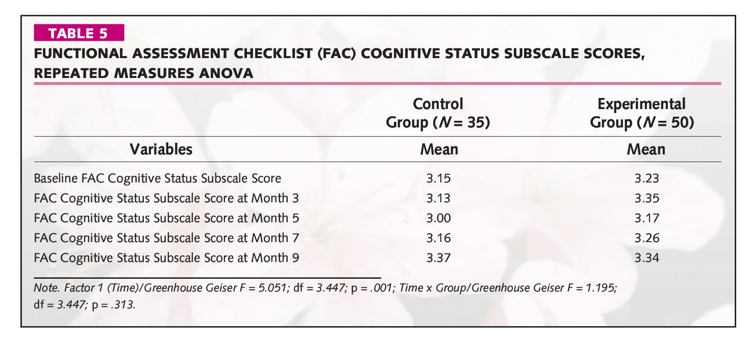 TABLE 5FUNCTIONAL ASSESSMENT CHECKLIST (FAC) COGNITIVE STATUS SUBSCALE SCORES, REPEATED MEASURES ANOVA