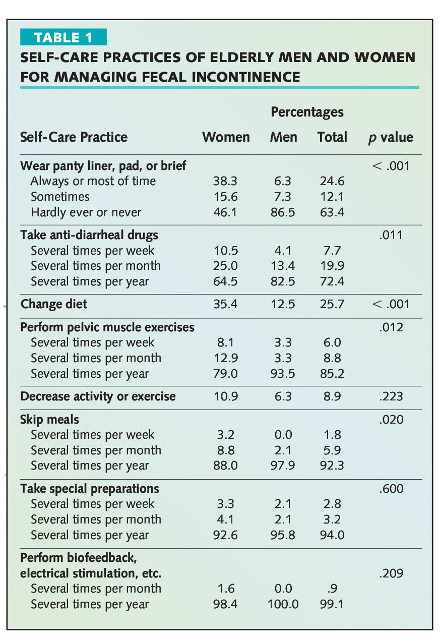 TAbLE 1SELF-CARE PRACTICES OF ELDERLY MEN AND WOMEN FOR MANAGING FECAL INCONTINENCE