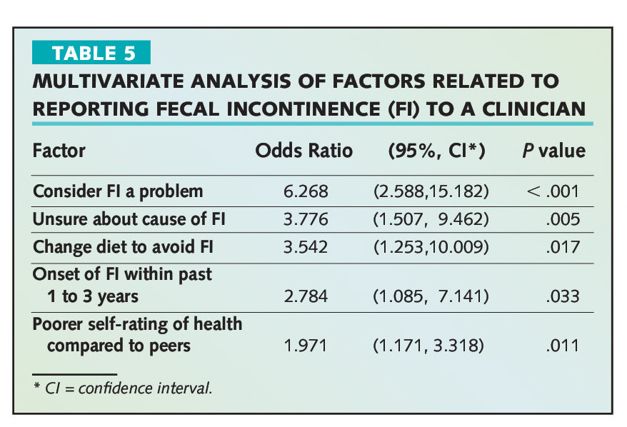 TABLE 5MULTIVARIATE ANALYSIS OF FACTORS RELATED TO REPORTING FECAL INCONTINENCE (Fl) TO A CLINICIAN