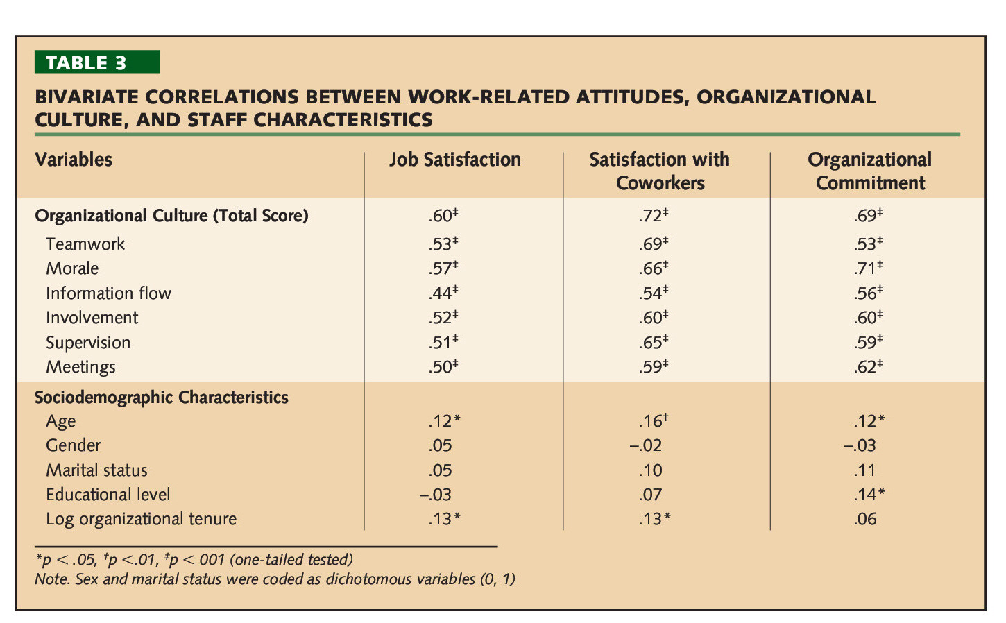TABLE 3BIVARIATE CORRELATIONS BETWEEN WORK-RELATED ATTITUDES, ORGANIZATIONAL CULTURE, AND STAFF CHARACTERISTICS