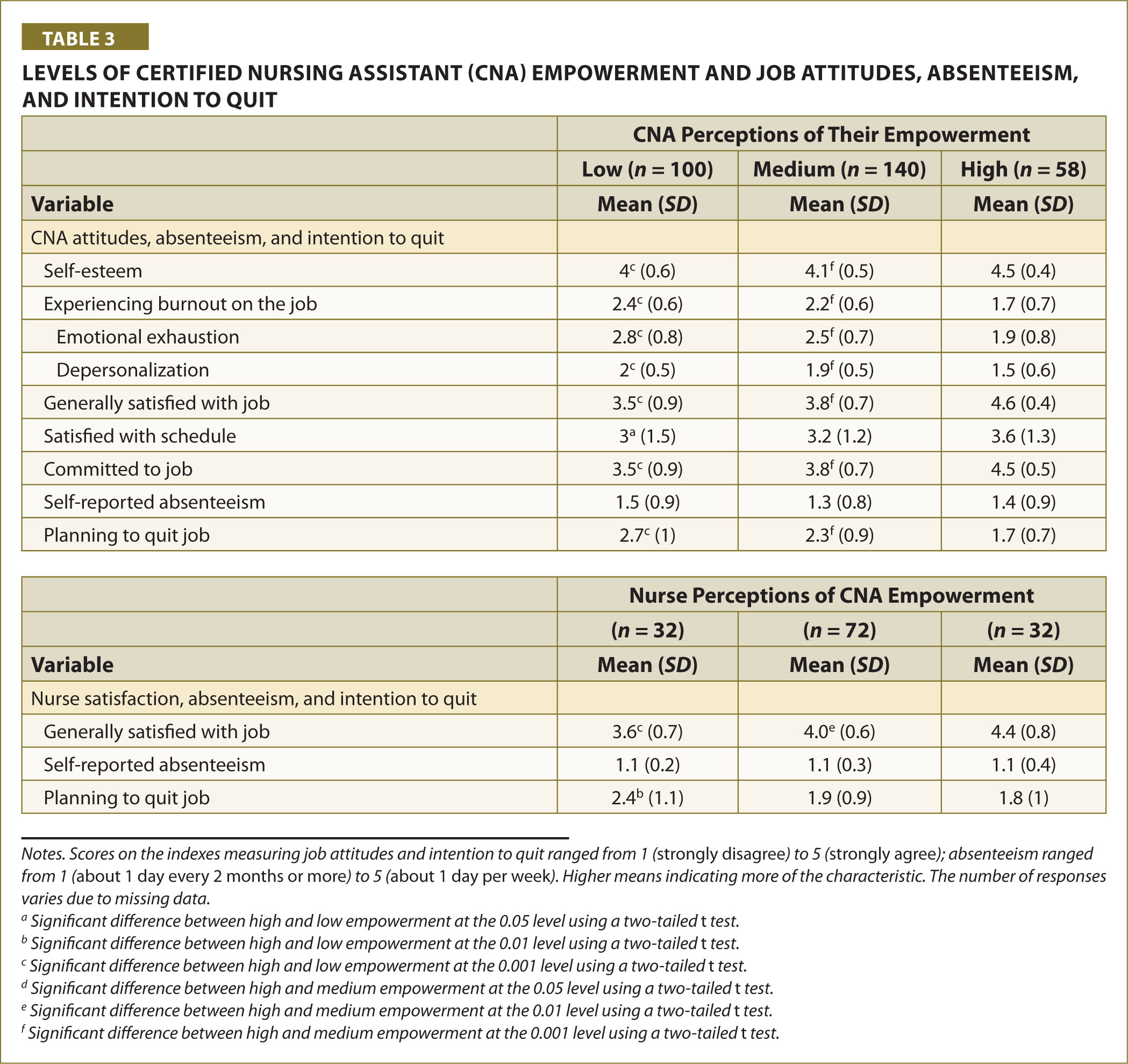 Levels of Certified Nursing Assistant (CNA) Empowerment and Job Attitudes, Absenteeism, and Intention to Quit