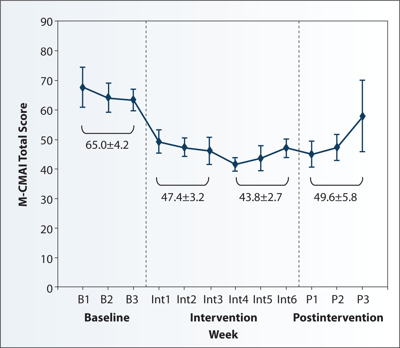 Mean total scores of the modified Cohen-Mansfield Agitation Inventory (M-CMAI) throughout baseline, intervention, and postintervention (N = 9).