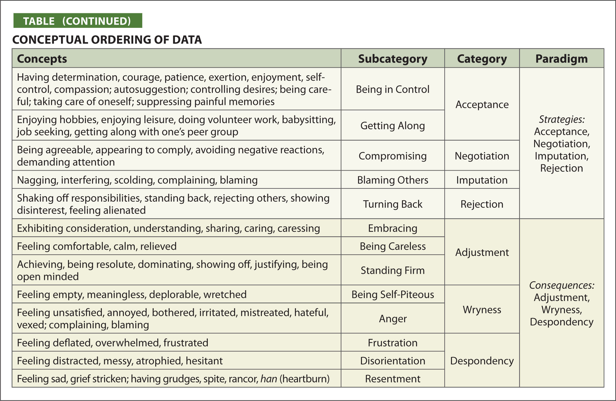Conceptual Ordering of Data
