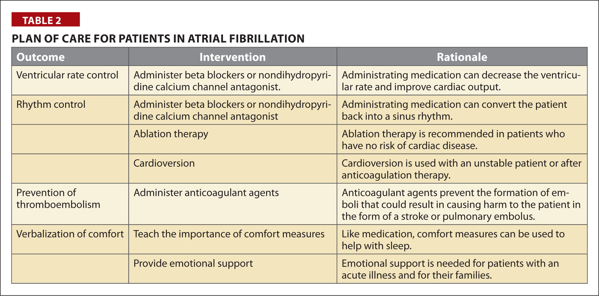 Plan of Care for Patients in Atrial Fibrillation