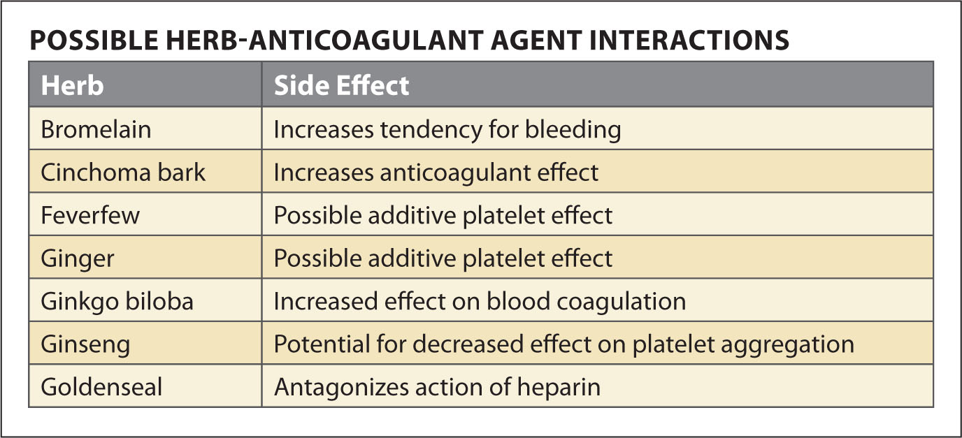 Possible Herb-Anticoagulant Agent Interactions