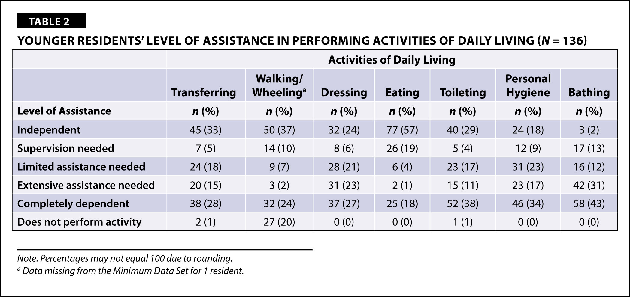 Younger Residents' Level of Assistance in Performing Activities of Daily Living (N = 136)