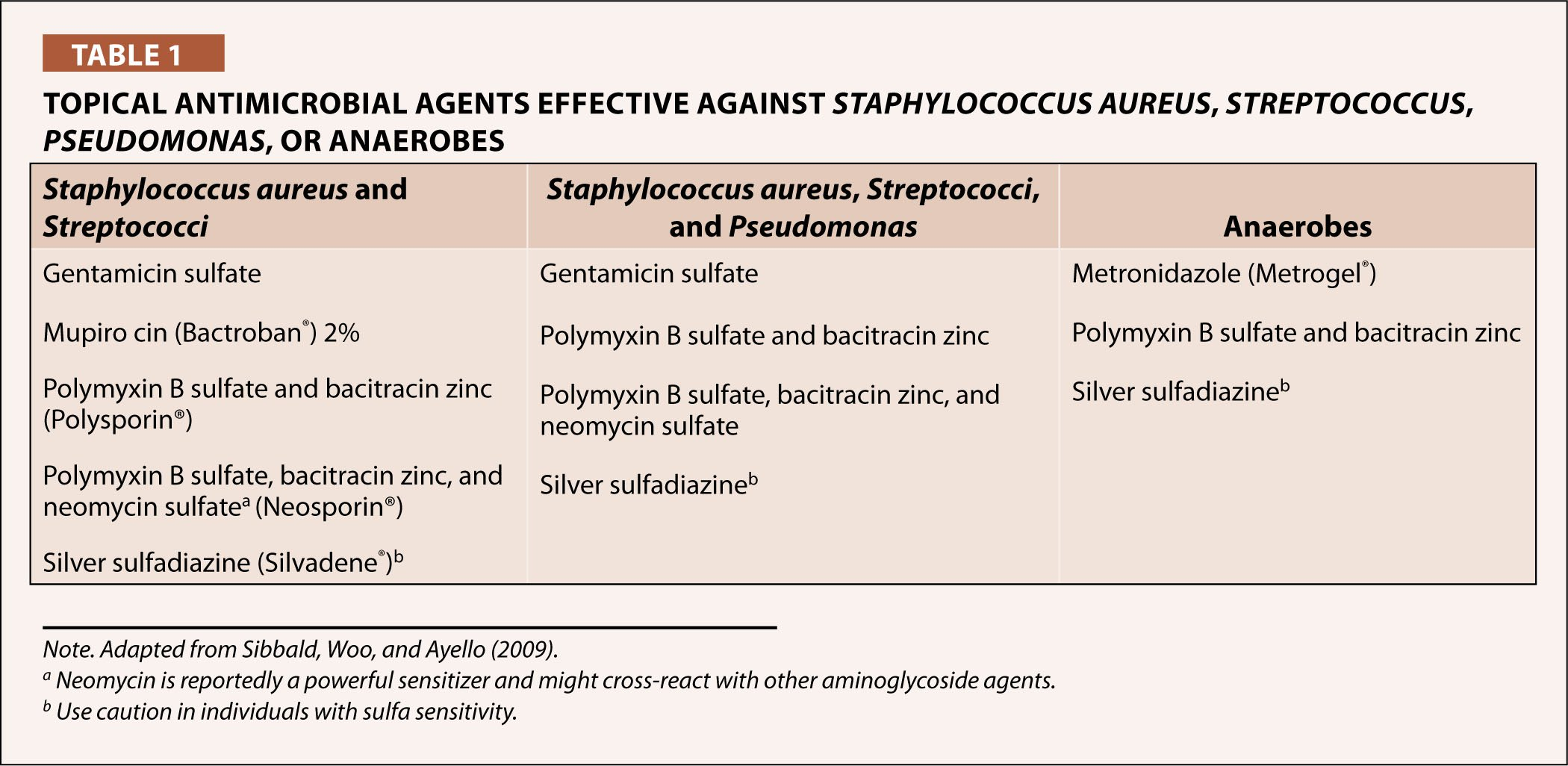 Topical Antimicrobial Agents Effective Against Staphylococcus Aureus, Streptococcus, Pseudomonas, or Anaerobes
