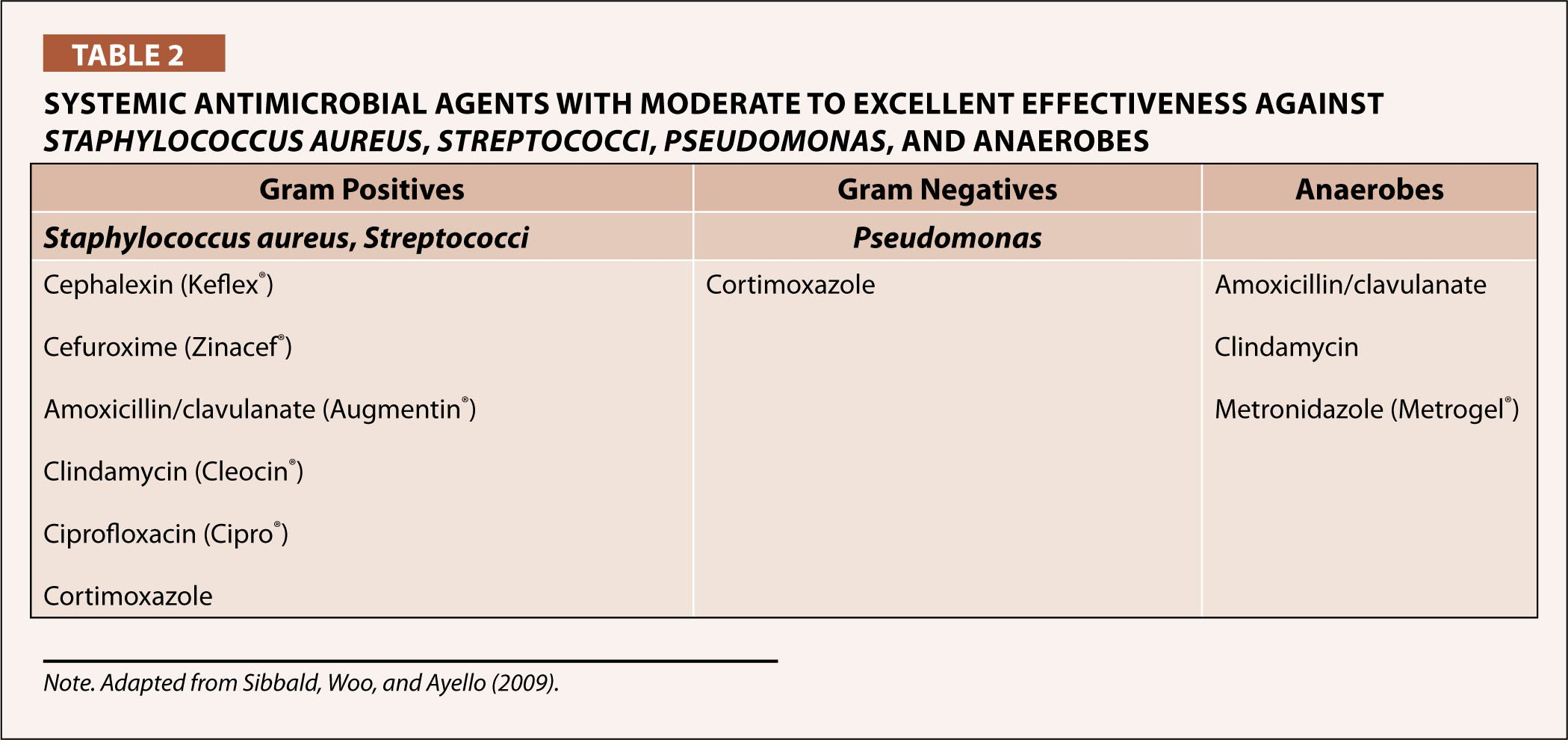 Systemic Antimicrobial Agents with Moderate to Excellent Effectiveness Against Staphylococcus Aureus, Streptococci, Pseudomonas, and Anaerobes