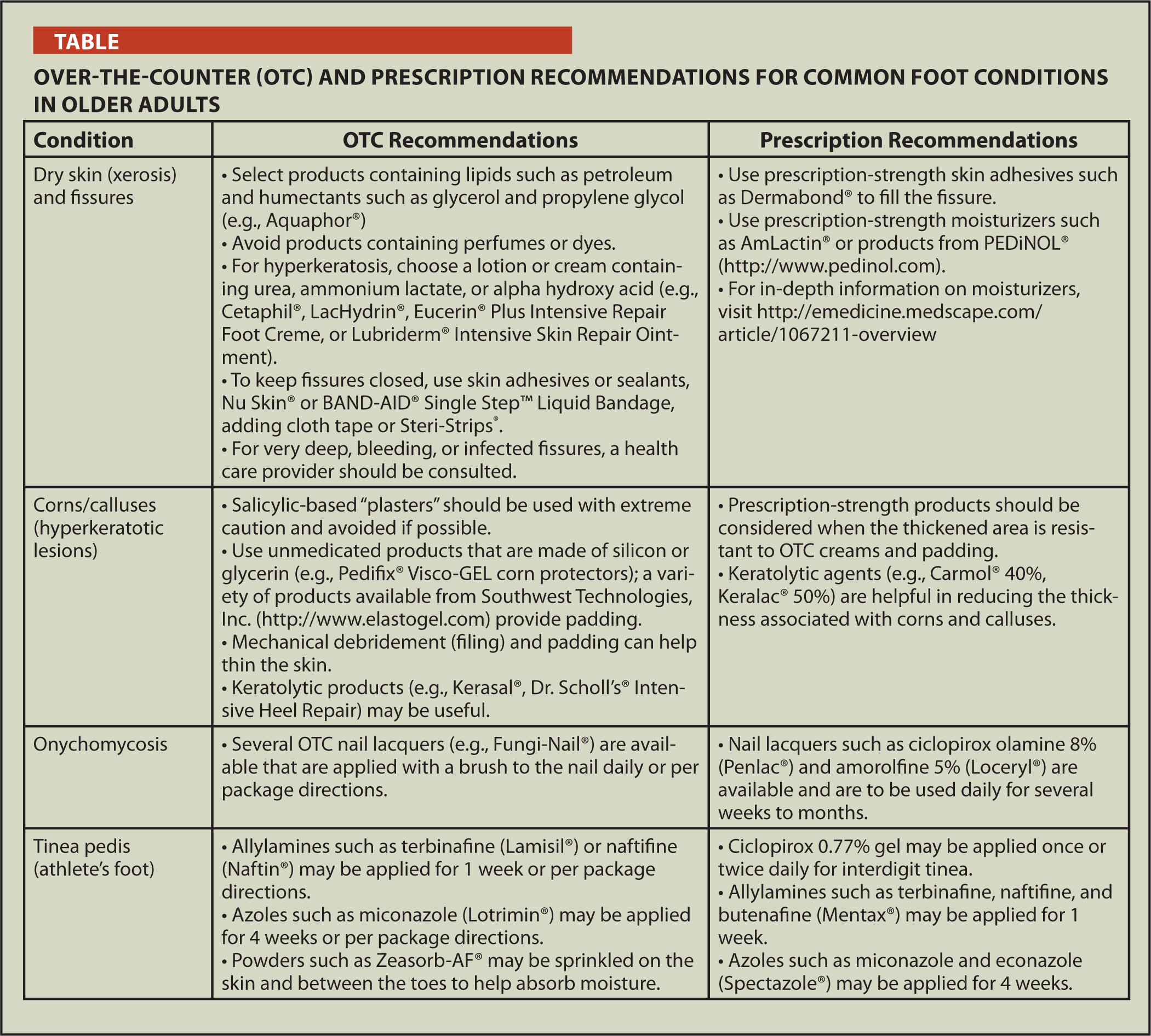 Over-The-Counter (OTC) and Prescription Recommendations for Common Foot Conditions in Older Adults