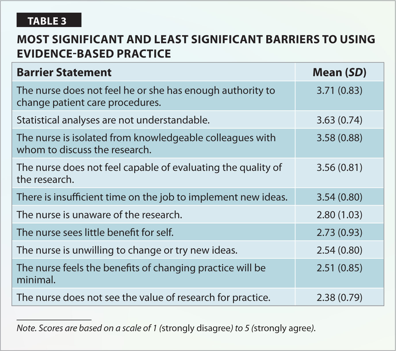 barriers to implementing evidence based practice in Implementing an evidence-based practice change beginning the transformation from an idea to reality this is the ninth article in a series from the arizona state.
