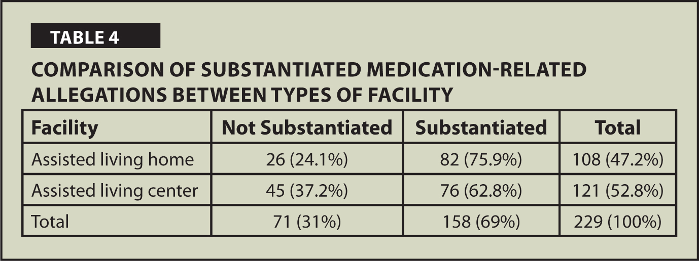 Comparison of Substantiated Medication-Related Allegations Between Types of Facility