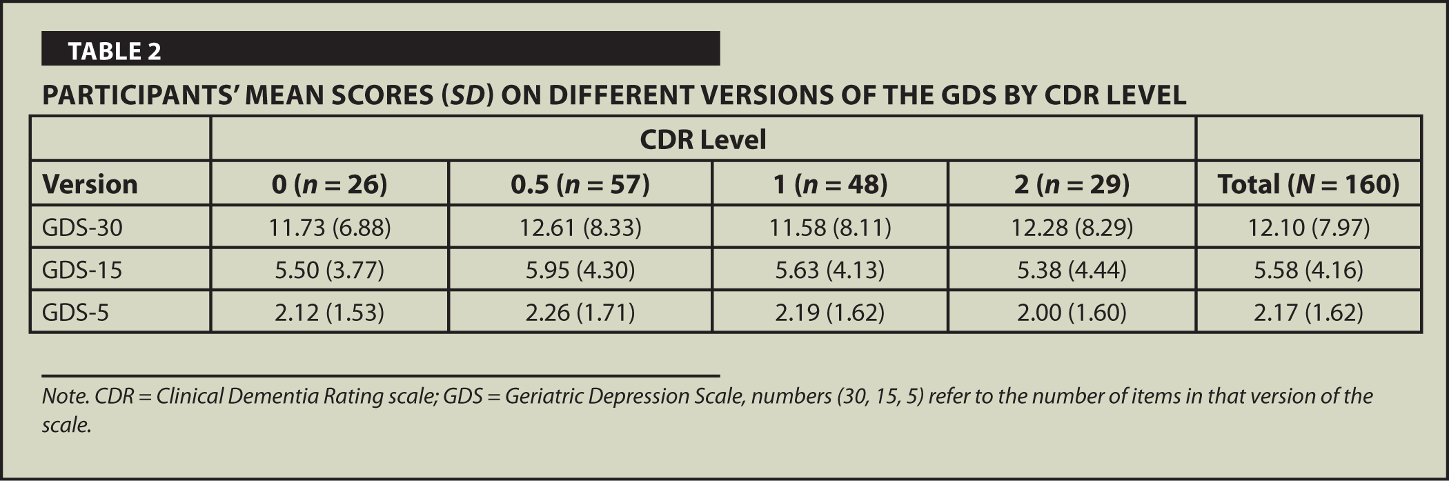 Participants' Mean Scores (SD) on Different Versions of the GDS by CDR Level