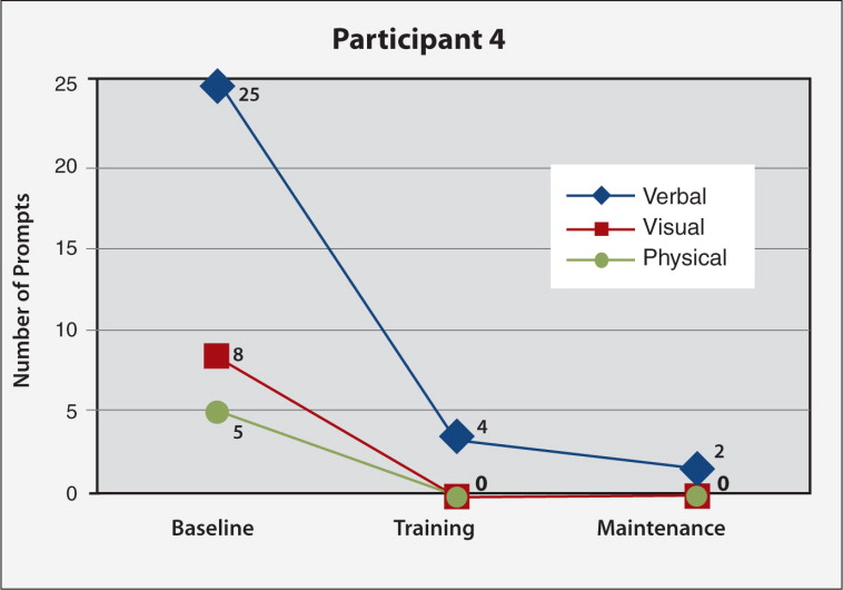 Frequency of verbal, visual, and physical prompting needed for Participant #4's task (making blueberry muffins; 42 subtasks) at baseline, final nurse individualized skills training (IST) and final caregiver-led IST sessions.