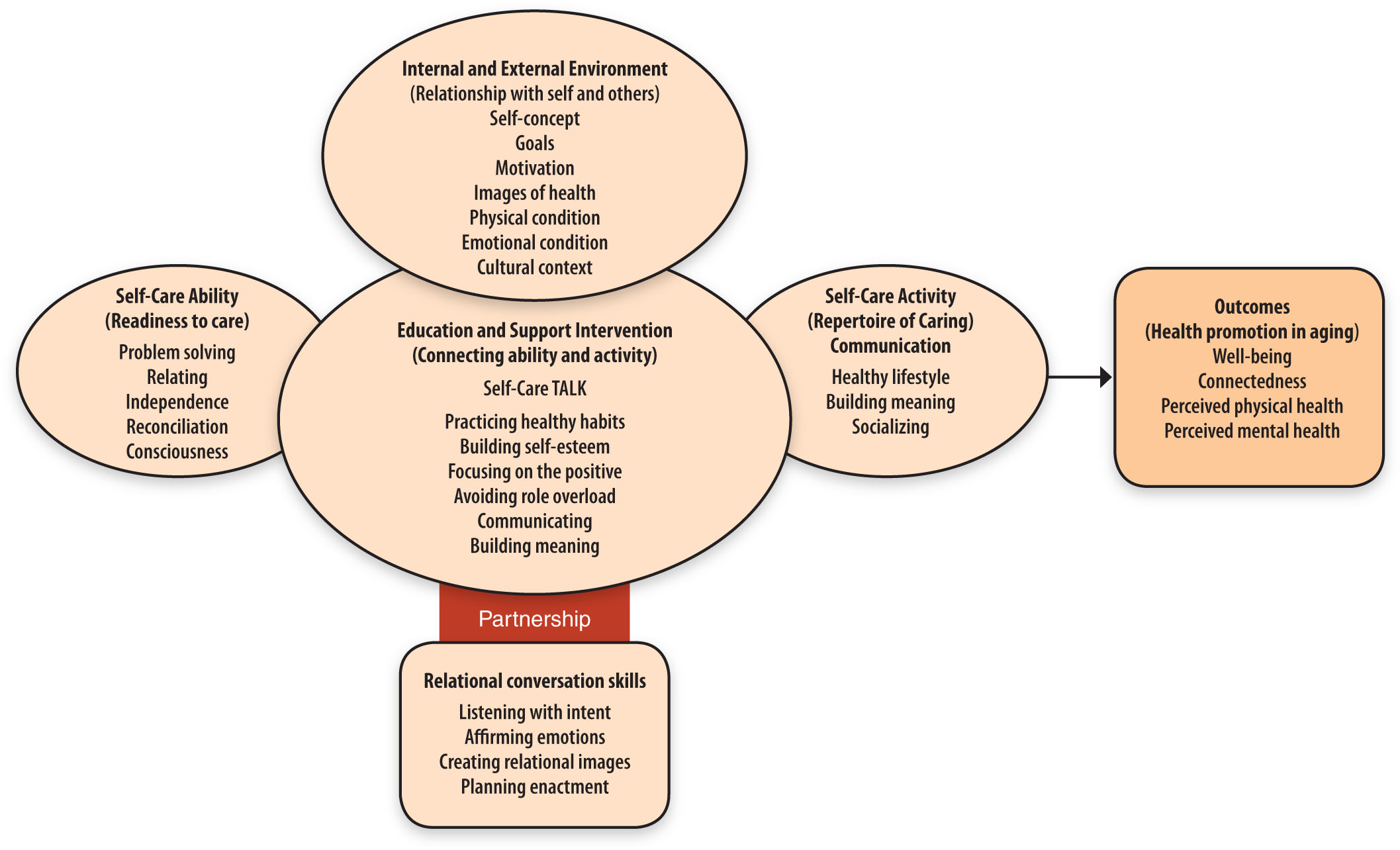 Self-Care TALK Intervention in Context of the Self-Care for Health Promotion in Aging Model.