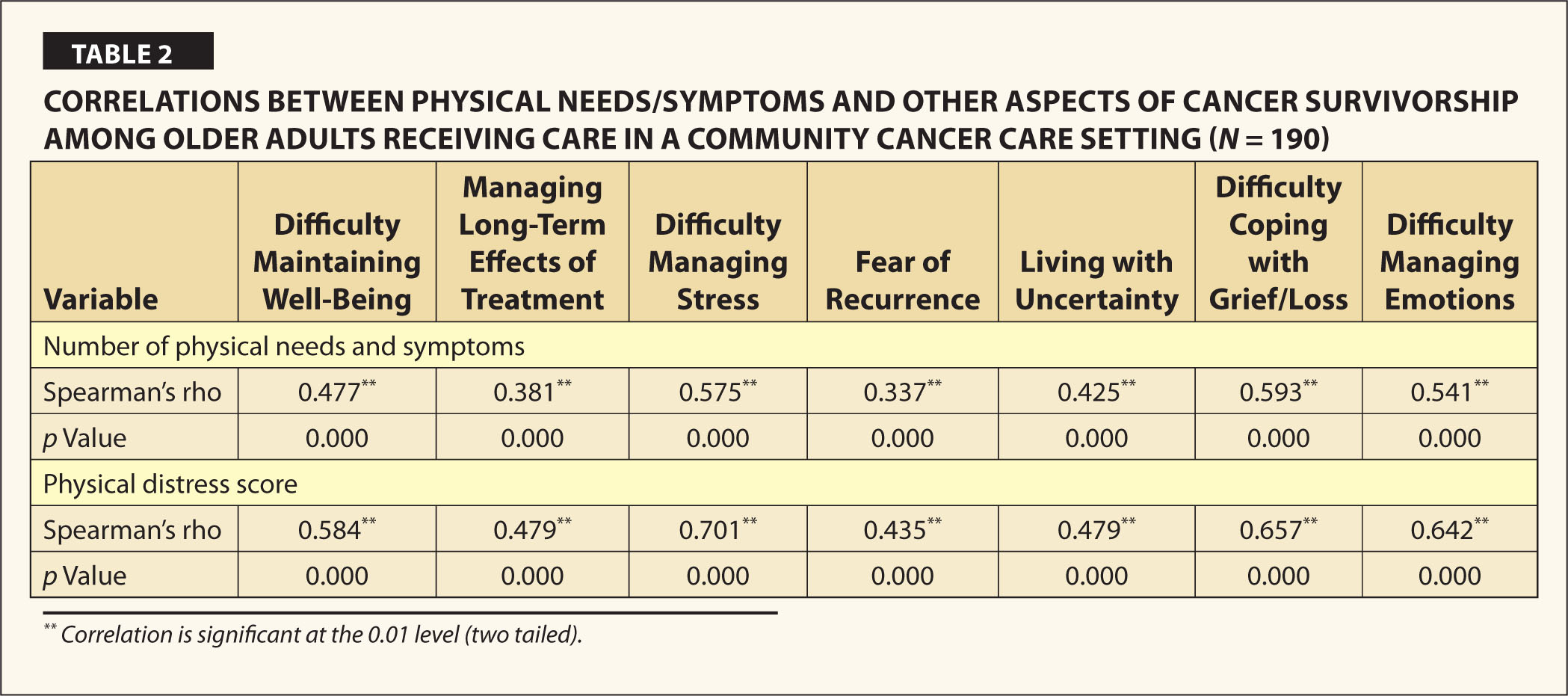 Correlations Between Physical Needs/symptoms and Other Aspects of Cancer Survivorship Among Older Adults Receiving Care in a Community Cancer Care Setting (N = 190)