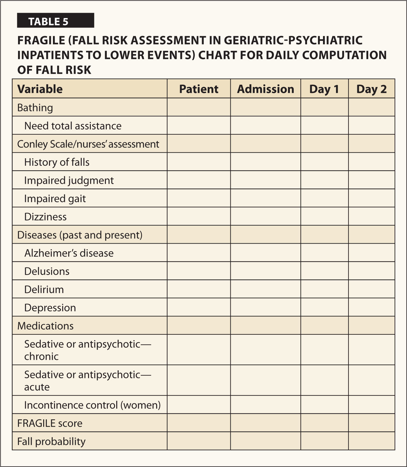 Fall Risk Assessment in Geriatric-Psychiatric Inpatients to Lower ...