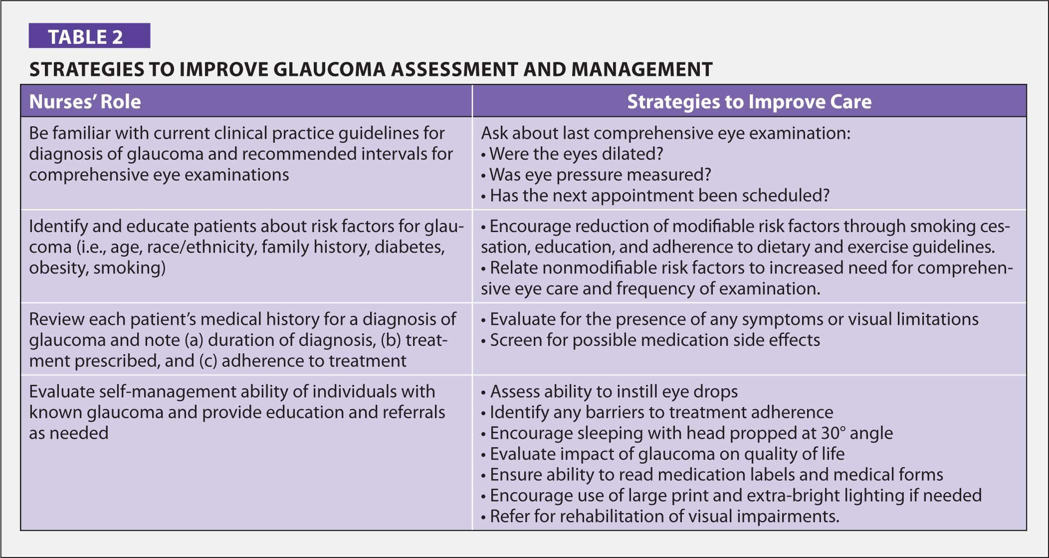 Strategies to Improve Glaucoma Assessment and Management