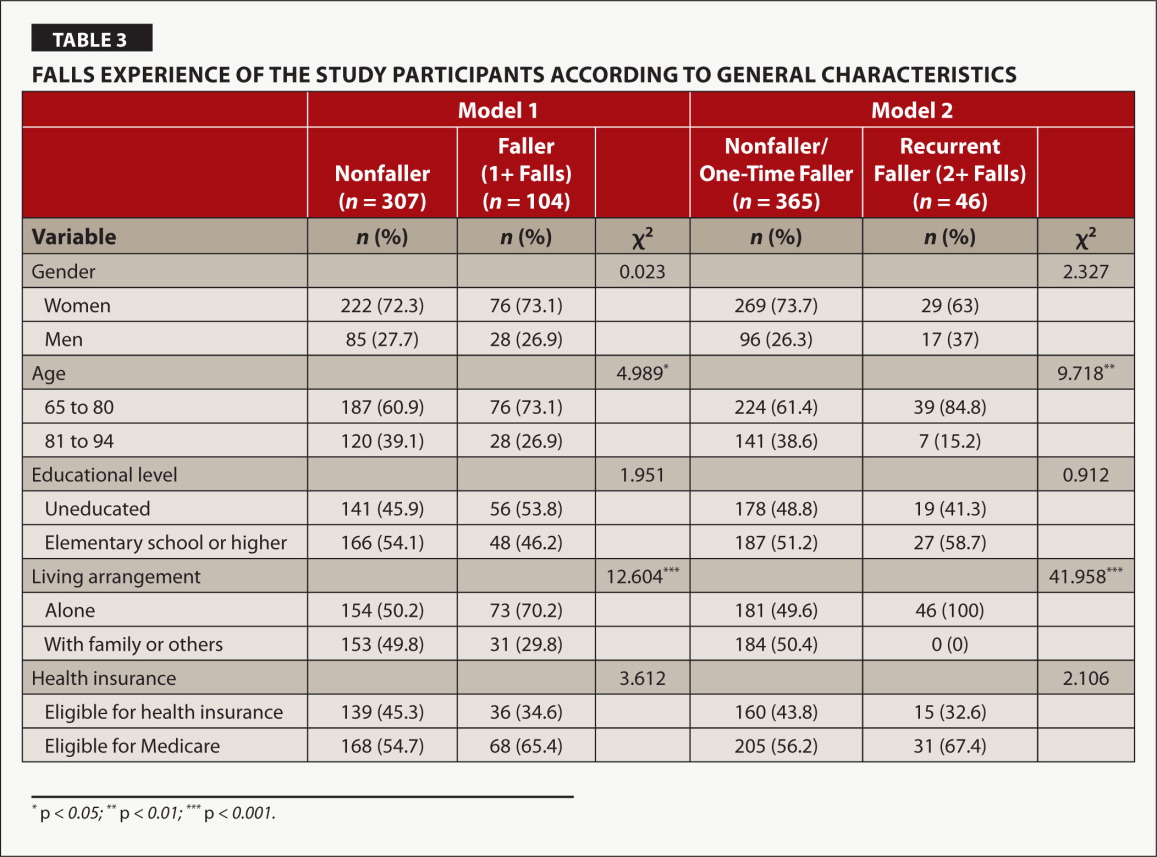 Falls Experience of the Study Participants According to General Characteristics