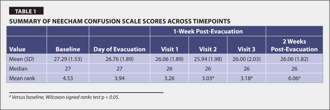 Summary of Neecham Confusion Scale Scores Across Timepoints