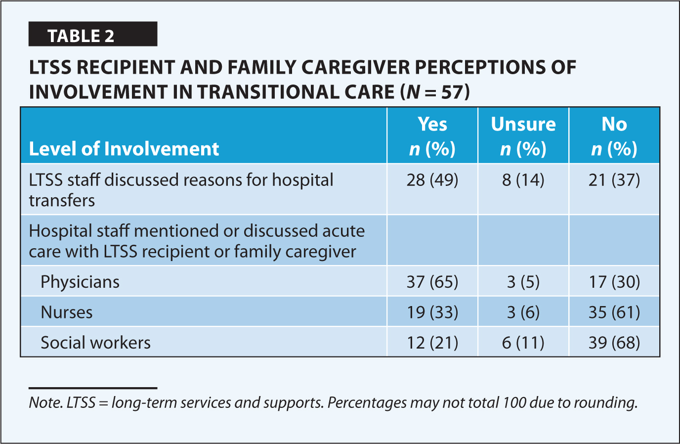 LTSS Recipient and Family Caregiver Perceptions of Involvement in Transitional Care (N = 57)