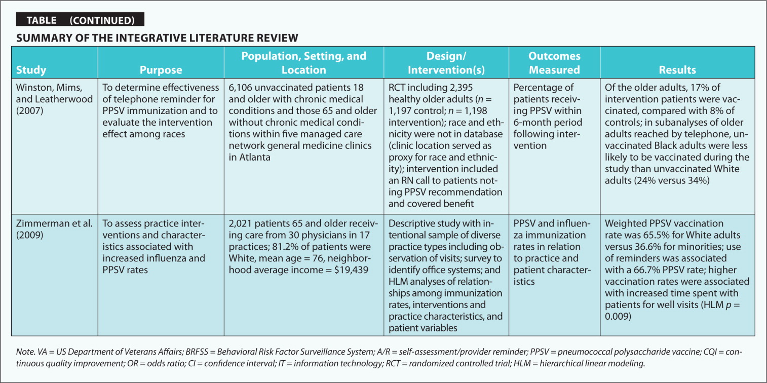 Summary of the Integrative Literature Review