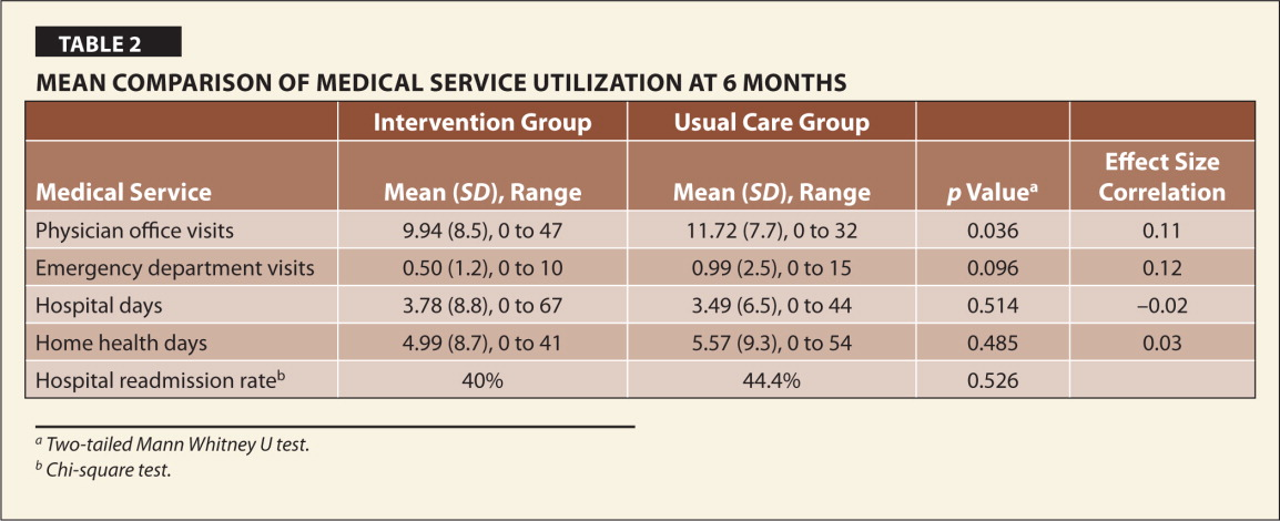 Mean Comparison of Medical Service Utilization at 6 Months