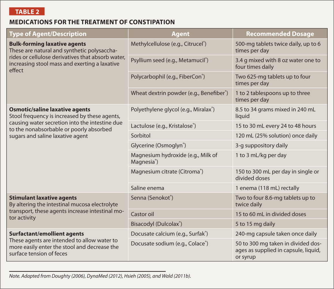 Pharmacological Management Of Chronic Constipation In