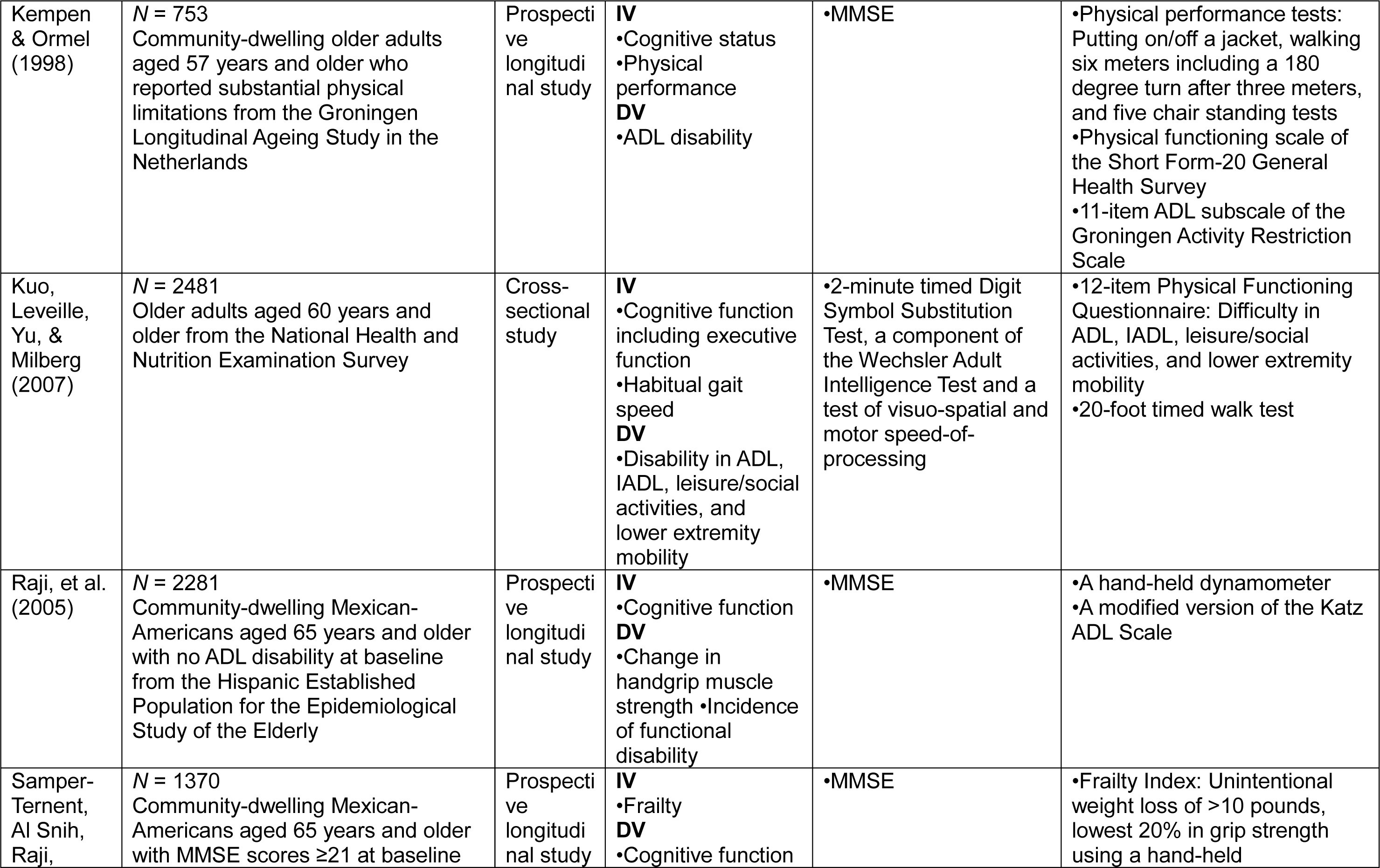 The Relationship Between Cognitive and Physical Function in Older ...