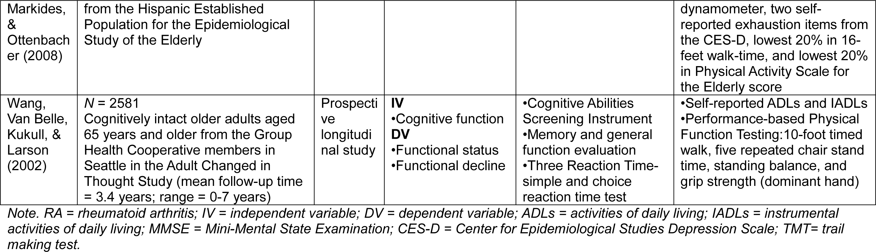 Summary of Literature Review of the Relationship between Cognitive Function and Physical Function in Older Adults with RA