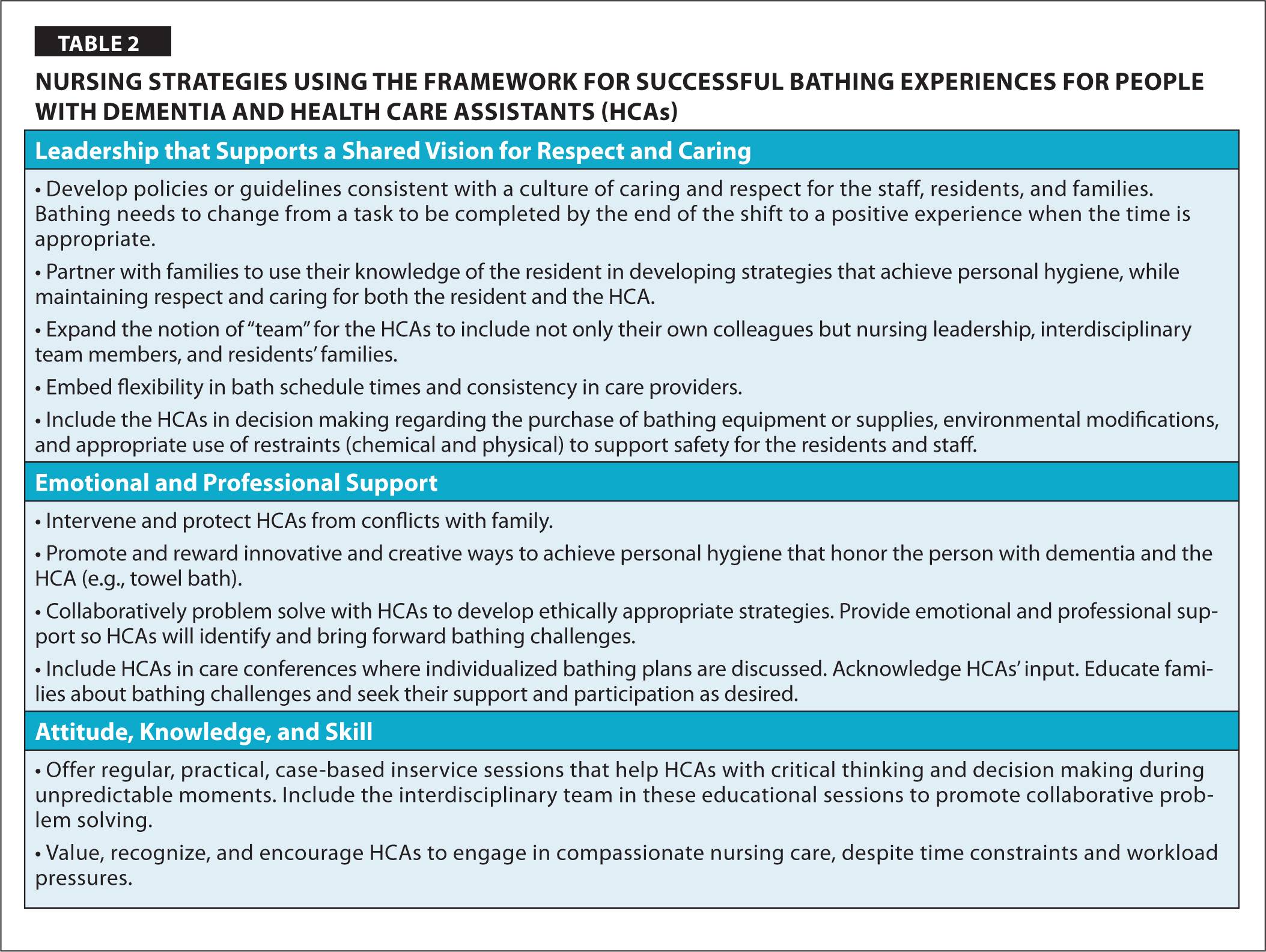 Nursing Strategies Using the Framework for Successful Bathing Experiences for People with Dementia and Health Care Assistants (HCAs)