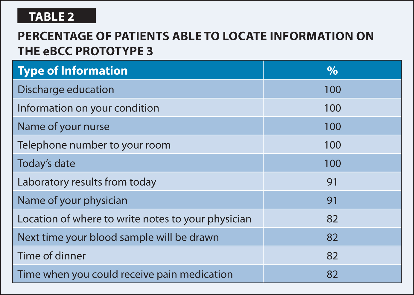 Percentage of Patients Able to Locate Information on the eBCC Prototype 3