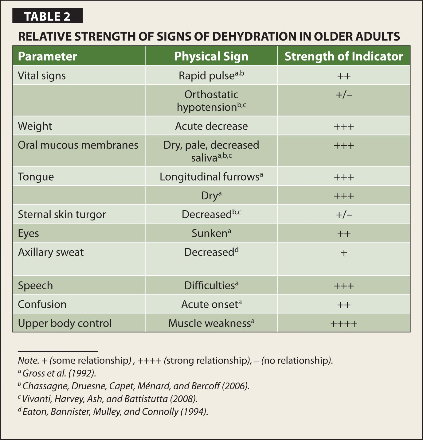 Relative Strength of Signs of Dehydration In Older Adults