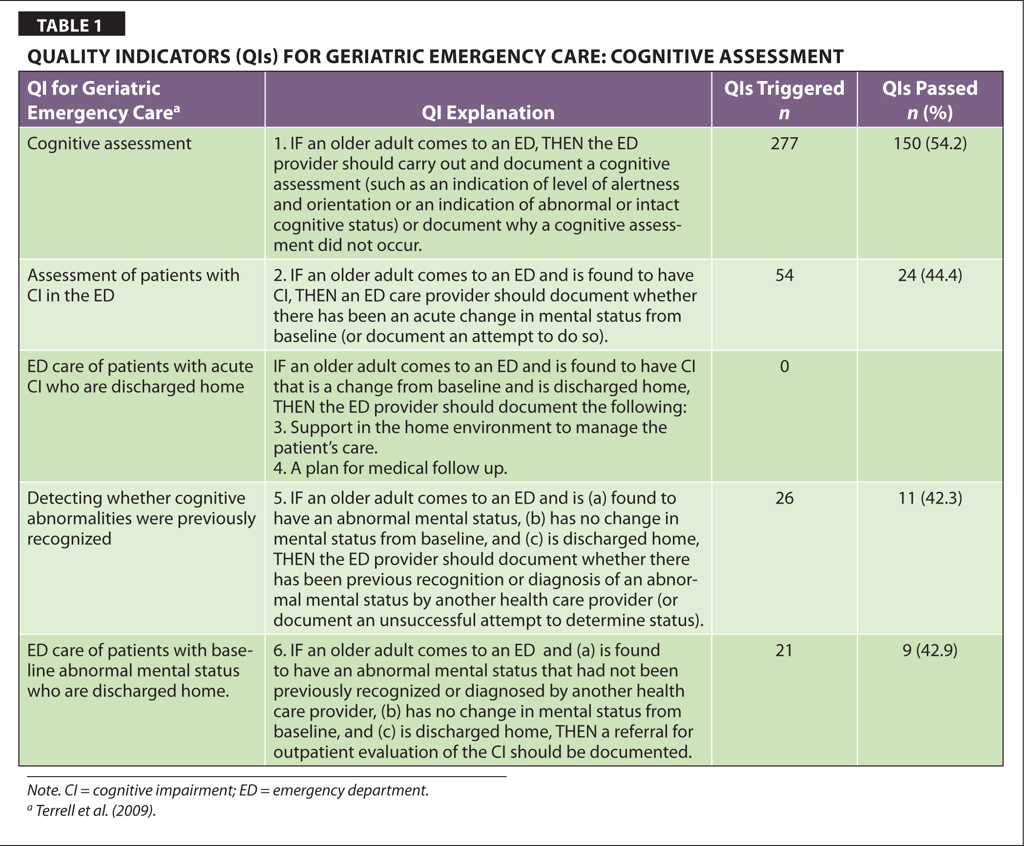 Quality Indicators (QIs) for Geriatric Emergency Care: Cognitive Assessment