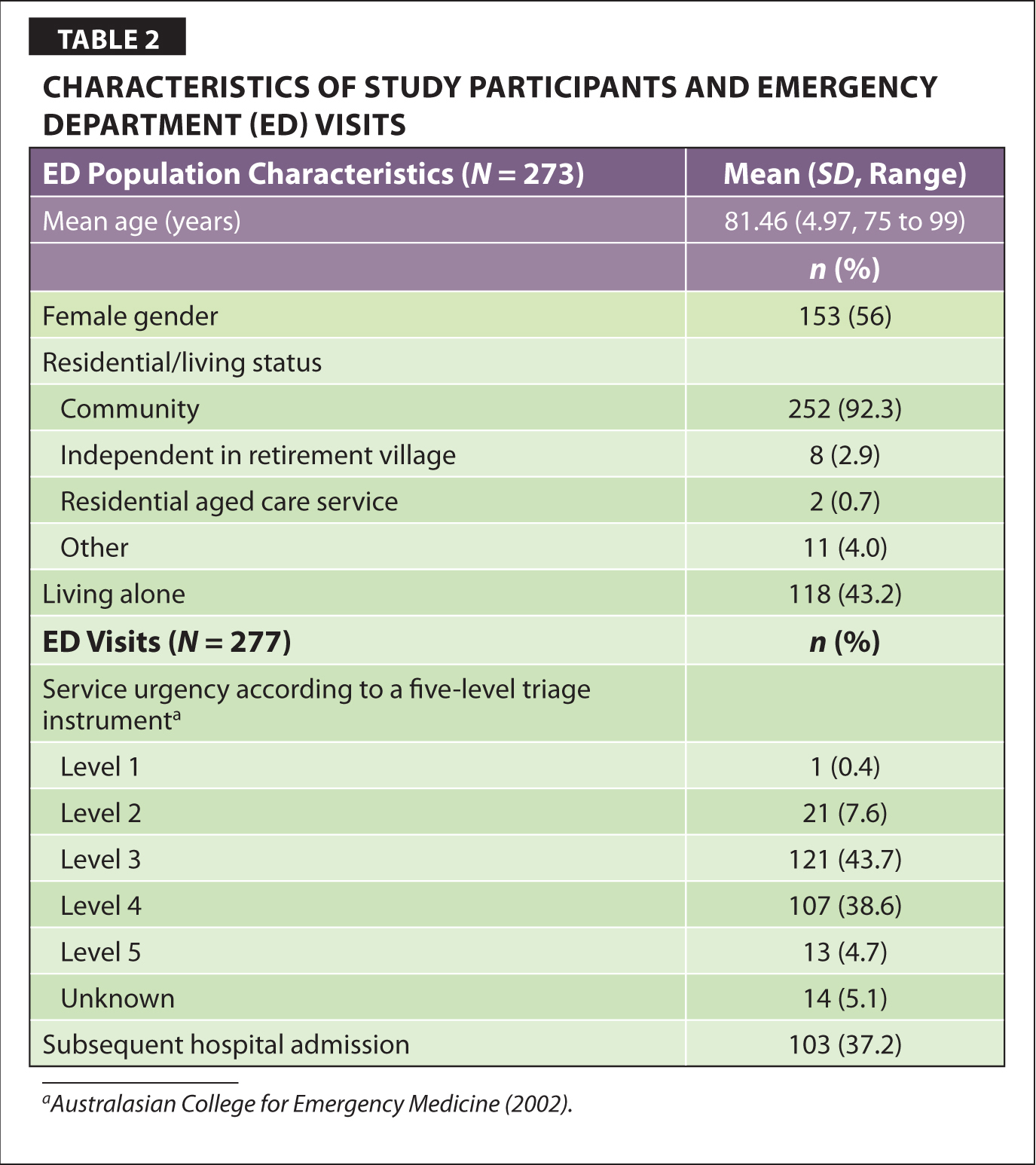 Characteristics of Study Participants and Emergency Department (ED) Visits