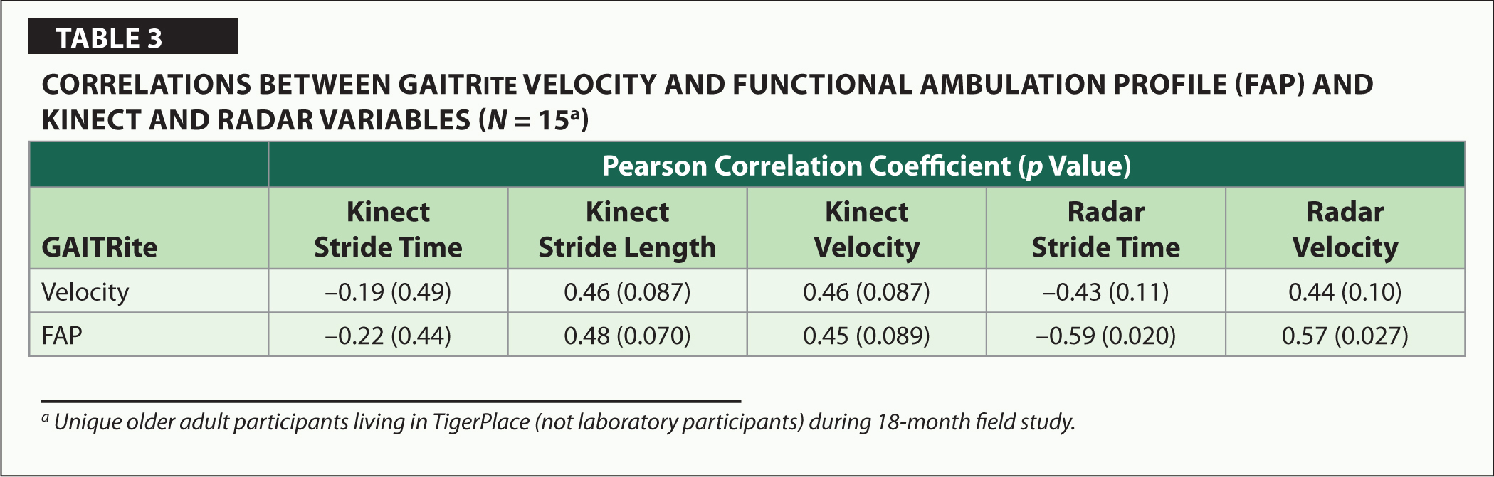 Correlations Between GAITRite Velocity and Functional Ambulation Profile (FAP) and Kinect and Radar Variables (N = 15a)