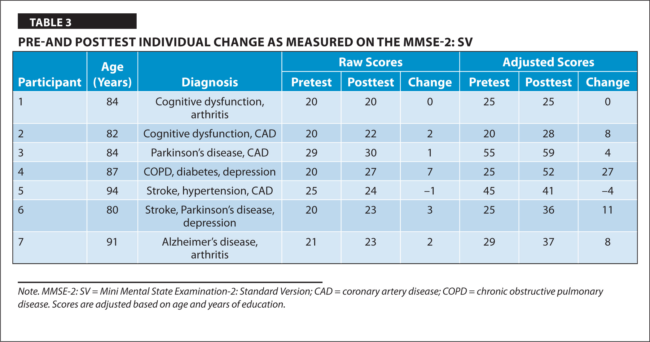 Pre-and Posttest Individual Change as Measured on the MMSE-2: SV