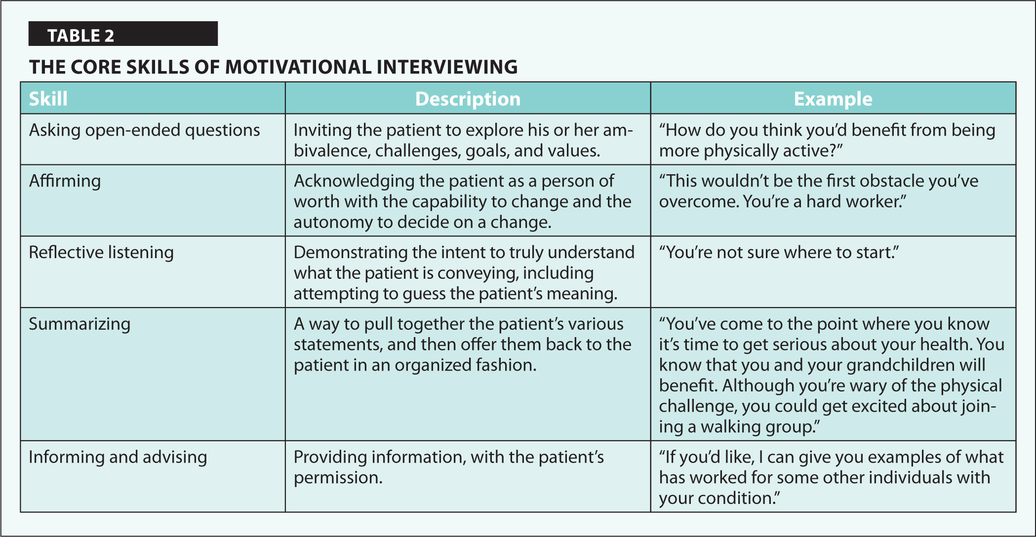 The Core Skills of Motivational Interviewing