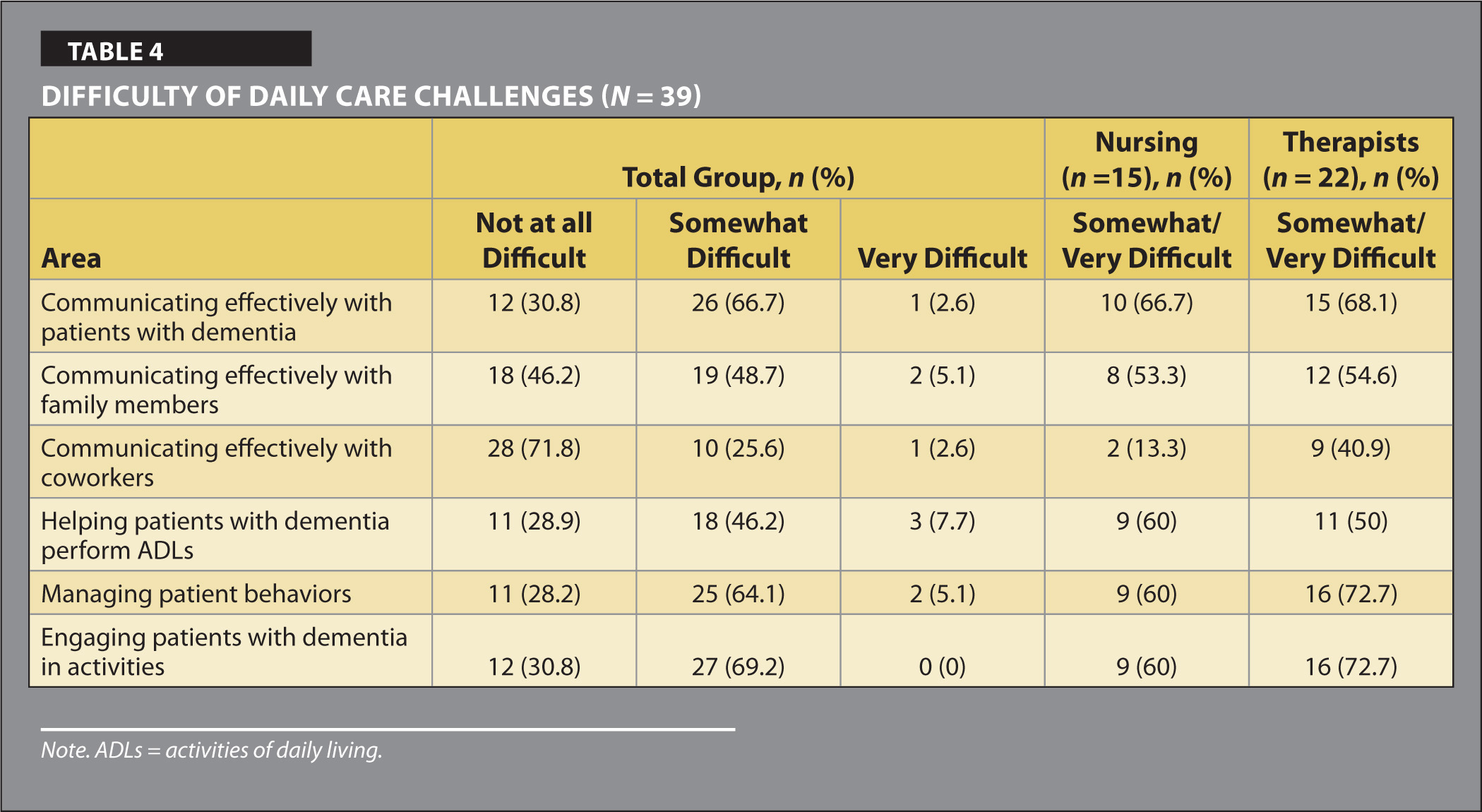 Difficulty of Daily Care Challenges (N = 39)