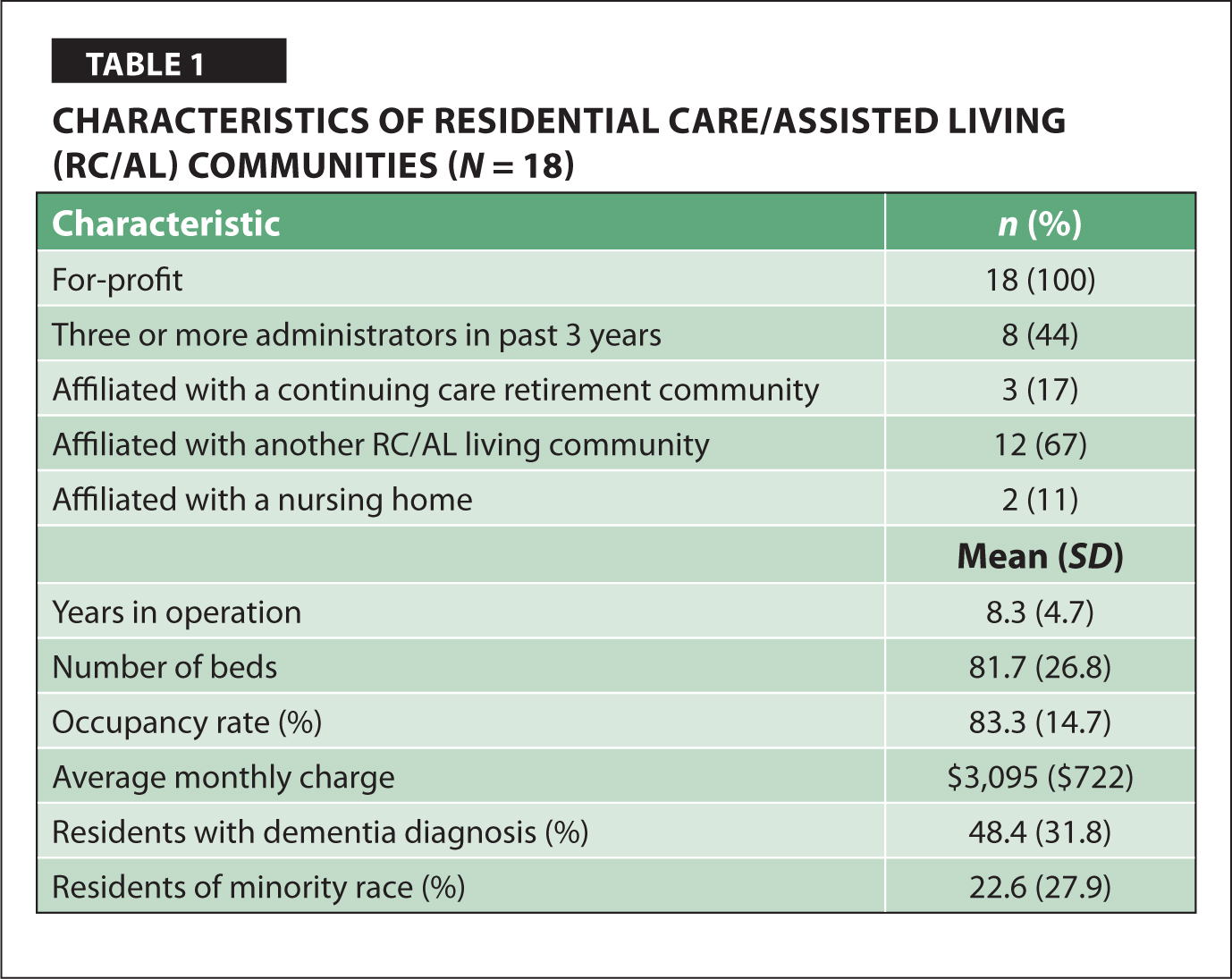 Characteristics of Residential Care/Assisted Living (RC/AL) Communities (N = 18)