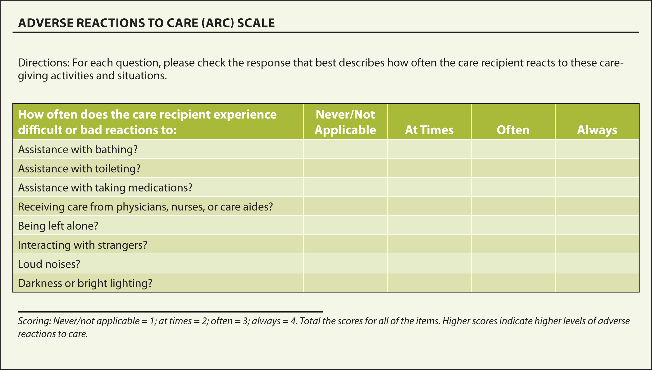 Adverse Reactions to Care (ARC) Scale.