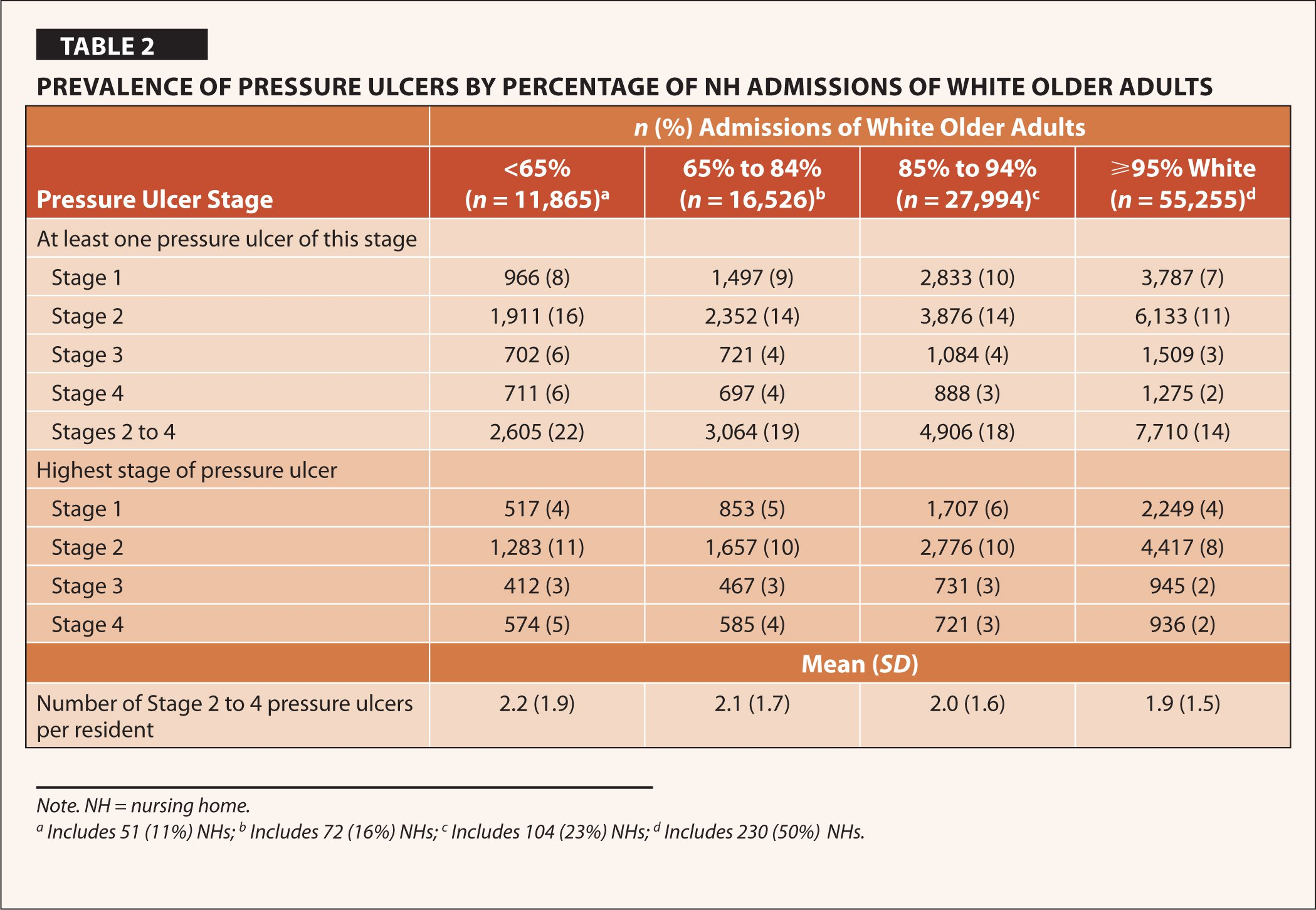 Prevalence of Pressure Ulcers by Percentage of NH Admissions of White Older Adults