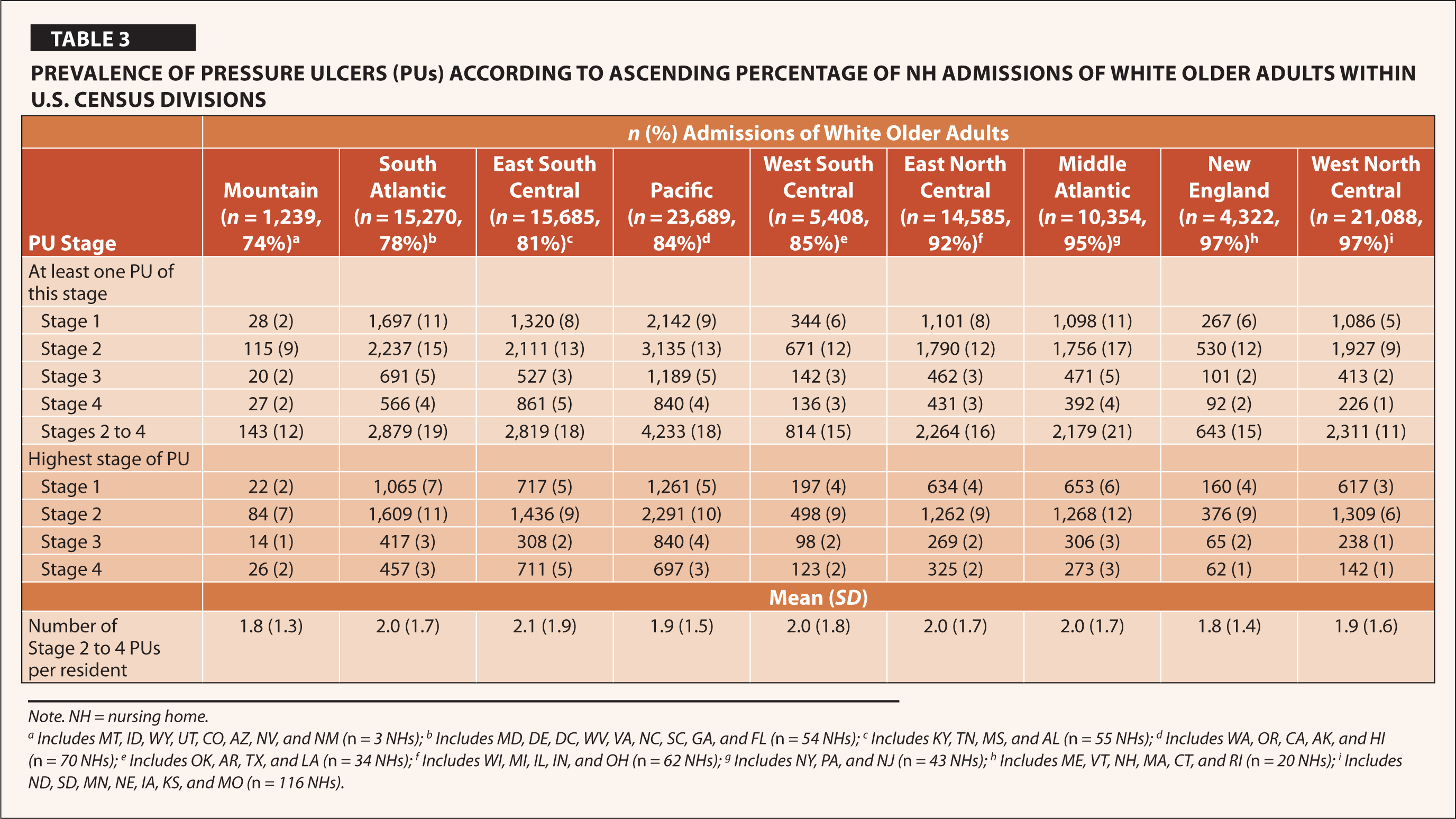 Prevalence of Pressure Ulcers (PUs) According to Ascending Percentage of NH Admissions of White Older Adults within U.S. Census Divisions