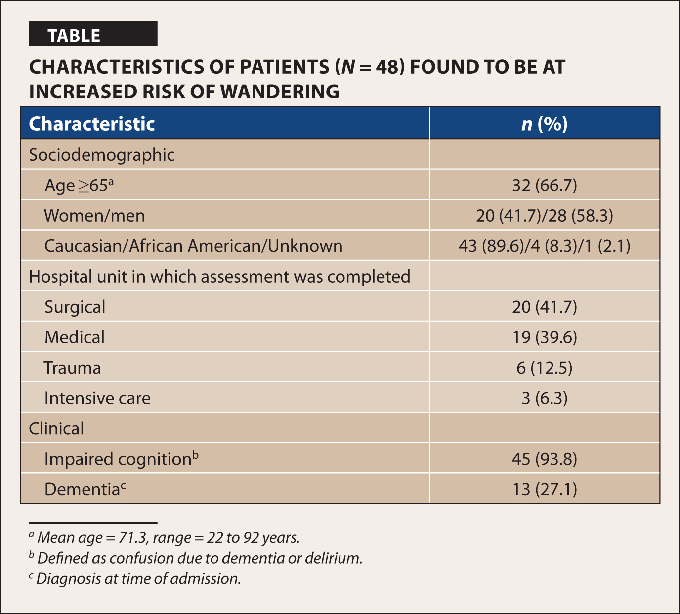Characteristics of Patients (N = 48) Found to be at Increased Risk of Wandering